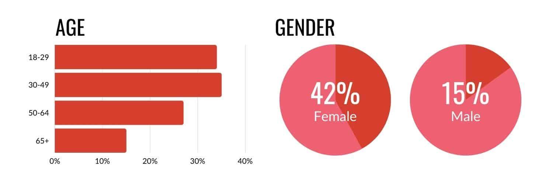 pinterest statistics
